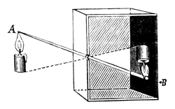 vermeer and the camera obscura part two rh essentialvermeer com Camera Obscura Inventor camera obscura ray diagram
