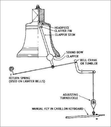 Phonr Bell Ringing Mechanism